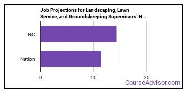 Job Projections for Landscaping, Lawn Service, and Groundskeeping Supervisors: Nation vs. NC