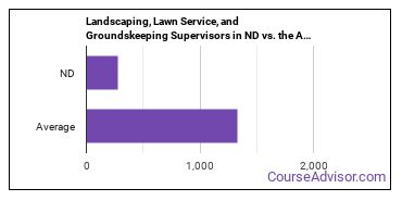 Landscaping, Lawn Service, and Groundskeeping Supervisors in ND vs. the Average State