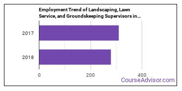 Landscaping, Lawn Service, and Groundskeeping Supervisors in ND Employment Trend