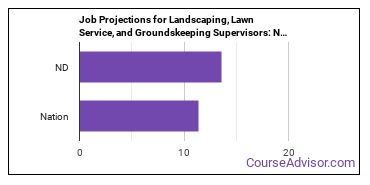 Job Projections for Landscaping, Lawn Service, and Groundskeeping Supervisors: Nation vs. ND