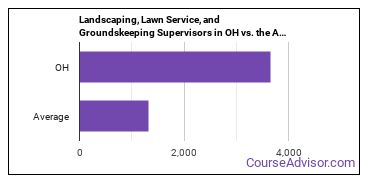 Landscaping, Lawn Service, and Groundskeeping Supervisors in OH vs. the Average State