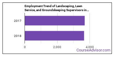 Landscaping, Lawn Service, and Groundskeeping Supervisors in OH Employment Trend
