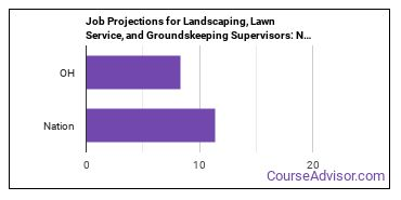 Job Projections for Landscaping, Lawn Service, and Groundskeeping Supervisors: Nation vs. OH