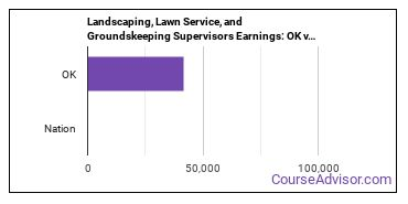 Landscaping, Lawn Service, and Groundskeeping Supervisors Earnings: OK vs. National Average