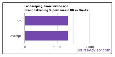 Landscaping, Lawn Service, and Groundskeeping Supervisors in OK vs. the Average State