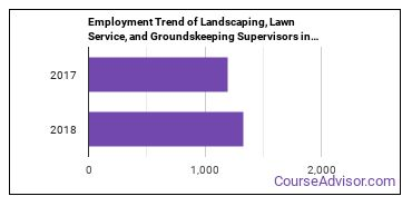 Landscaping, Lawn Service, and Groundskeeping Supervisors in OK Employment Trend