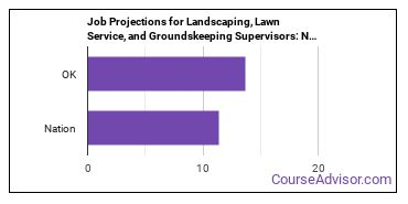 Job Projections for Landscaping, Lawn Service, and Groundskeeping Supervisors: Nation vs. OK