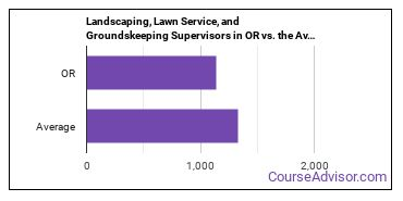 Landscaping, Lawn Service, and Groundskeeping Supervisors in OR vs. the Average State