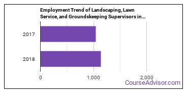 Landscaping, Lawn Service, and Groundskeeping Supervisors in OR Employment Trend