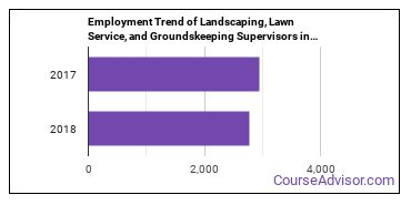 Landscaping, Lawn Service, and Groundskeeping Supervisors in PA Employment Trend