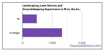 Landscaping, Lawn Service, and Groundskeeping Supervisors in RI vs. the Average State