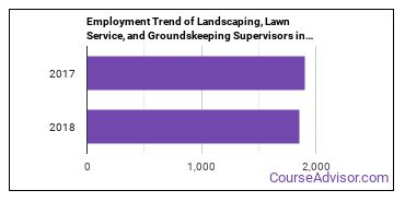 Landscaping, Lawn Service, and Groundskeeping Supervisors in SC Employment Trend