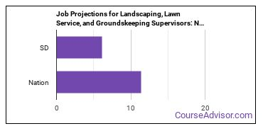 Job Projections for Landscaping, Lawn Service, and Groundskeeping Supervisors: Nation vs. SD