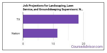 Job Projections for Landscaping, Lawn Service, and Groundskeeping Supervisors: Nation vs. TX