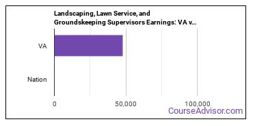 Landscaping, Lawn Service, and Groundskeeping Supervisors Earnings: VA vs. National Average