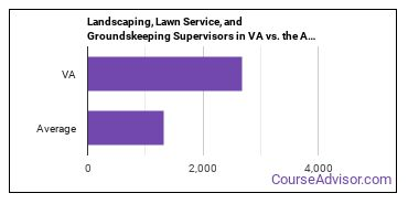 Landscaping, Lawn Service, and Groundskeeping Supervisors in VA vs. the Average State