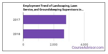 Landscaping, Lawn Service, and Groundskeeping Supervisors in VA Employment Trend