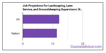 Job Projections for Landscaping, Lawn Service, and Groundskeeping Supervisors: Nation vs. VA