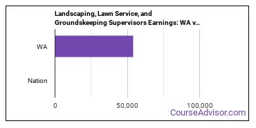 Landscaping, Lawn Service, and Groundskeeping Supervisors Earnings: WA vs. National Average