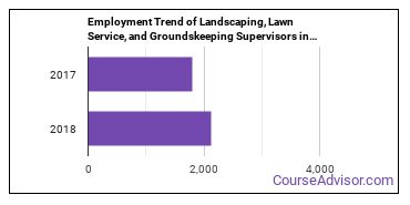 Landscaping, Lawn Service, and Groundskeeping Supervisors in WA Employment Trend