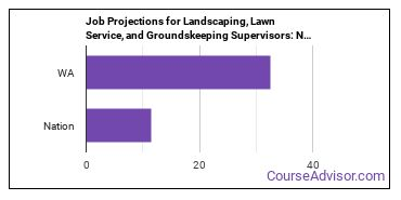 Job Projections for Landscaping, Lawn Service, and Groundskeeping Supervisors: Nation vs. WA