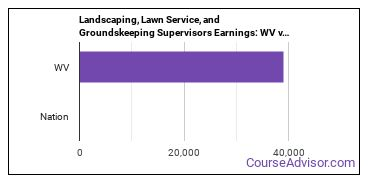 Landscaping, Lawn Service, and Groundskeeping Supervisors Earnings: WV vs. National Average