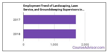 Landscaping, Lawn Service, and Groundskeeping Supervisors in WI Employment Trend