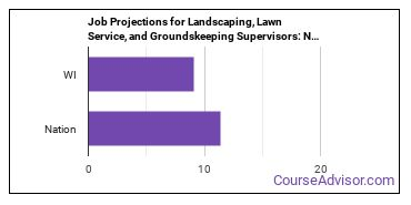 Job Projections for Landscaping, Lawn Service, and Groundskeeping Supervisors: Nation vs. WI