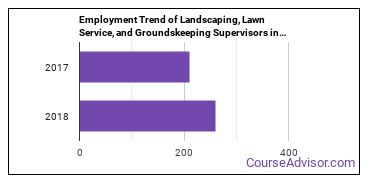 Landscaping, Lawn Service, and Groundskeeping Supervisors in WY Employment Trend