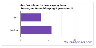 Job Projections for Landscaping, Lawn Service, and Groundskeeping Supervisors: Nation vs. WY