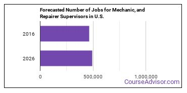 Forecasted Number of Jobs for Mechanic, and Repairer Supervisors in U.S.