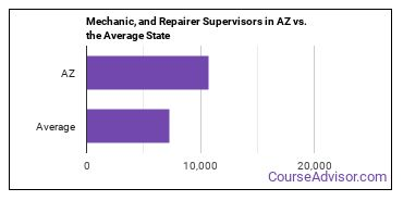 Mechanic, and Repairer Supervisors in AZ vs. the Average State