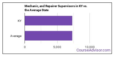 Mechanic, and Repairer Supervisors in KY vs. the Average State