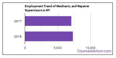 Mechanic, and Repairer Supervisors in KY Employment Trend