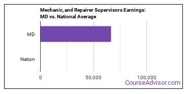 Mechanic, and Repairer Supervisors Earnings: MD vs. National Average