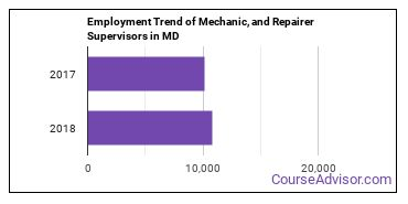 Mechanic, and Repairer Supervisors in MD Employment Trend