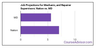 Job Projections for Mechanic, and Repairer Supervisors: Nation vs. MD