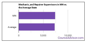 Mechanic, and Repairer Supervisors in MN vs. the Average State