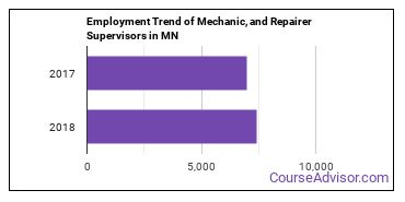 Mechanic, and Repairer Supervisors in MN Employment Trend