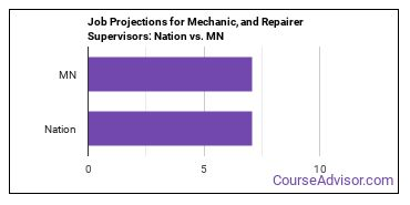 Job Projections for Mechanic, and Repairer Supervisors: Nation vs. MN
