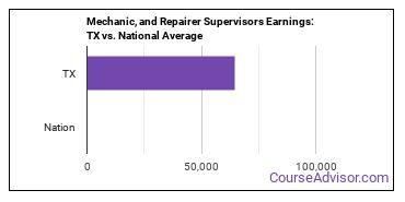 Mechanic, and Repairer Supervisors Earnings: TX vs. National Average