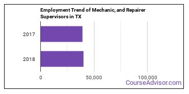 Mechanic, and Repairer Supervisors in TX Employment Trend