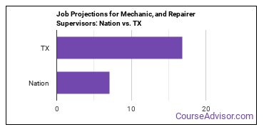 Job Projections for Mechanic, and Repairer Supervisors: Nation vs. TX