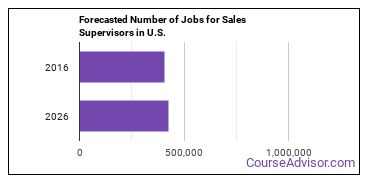 Forecasted Number of Jobs for Sales Supervisors in U.S.