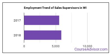 Sales Supervisors in WI Employment Trend