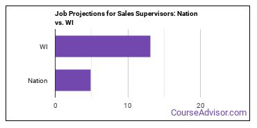 Job Projections for Sales Supervisors: Nation vs. WI