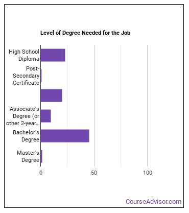 Office & Administrative Support Worker Supervisor Degree Level