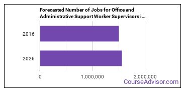 Forecasted Number of Jobs for Office and Administrative Support Worker Supervisors in U.S.