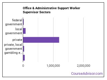 Office & Administrative Support Worker Supervisor Sectors