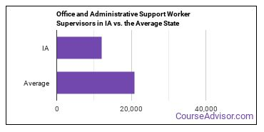 Office and Administrative Support Worker Supervisors in IA vs. the Average State